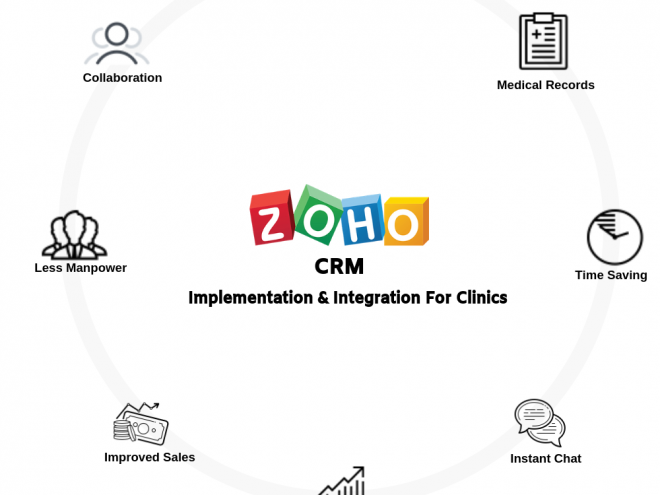 Zoho CRM Implementations for Clinic