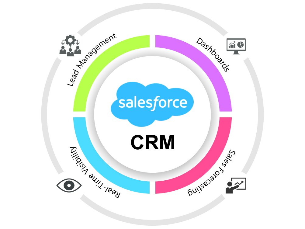 salesforce crm for small business
